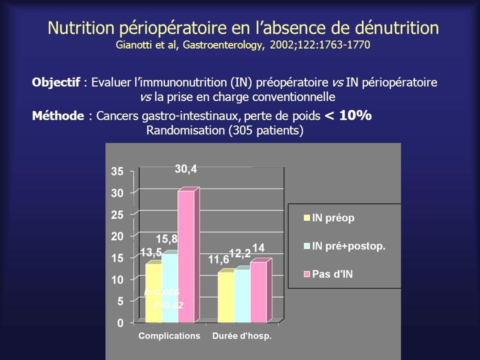 Nutrition périopératoire en l'absence de dénutrition Gianotti et al, Gastroenterology, 2002;122:1763-1770