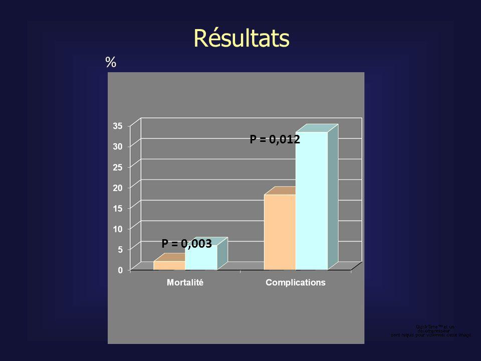 Résultats % P = 0,012 P = 0,003