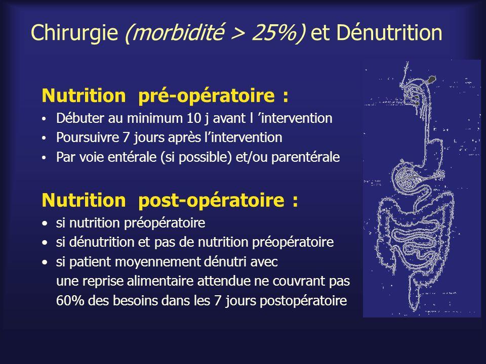 Chirurgie (morbidité > 25%) et Dénutrition