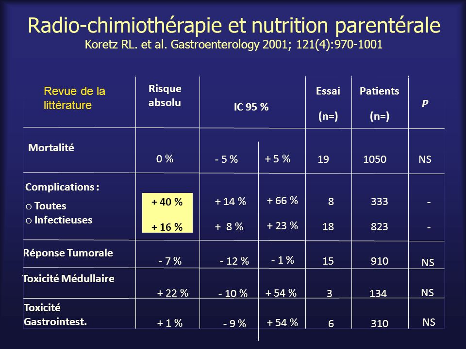 Radio-chimiothérapie et nutrition parentérale Koretz RL. et al