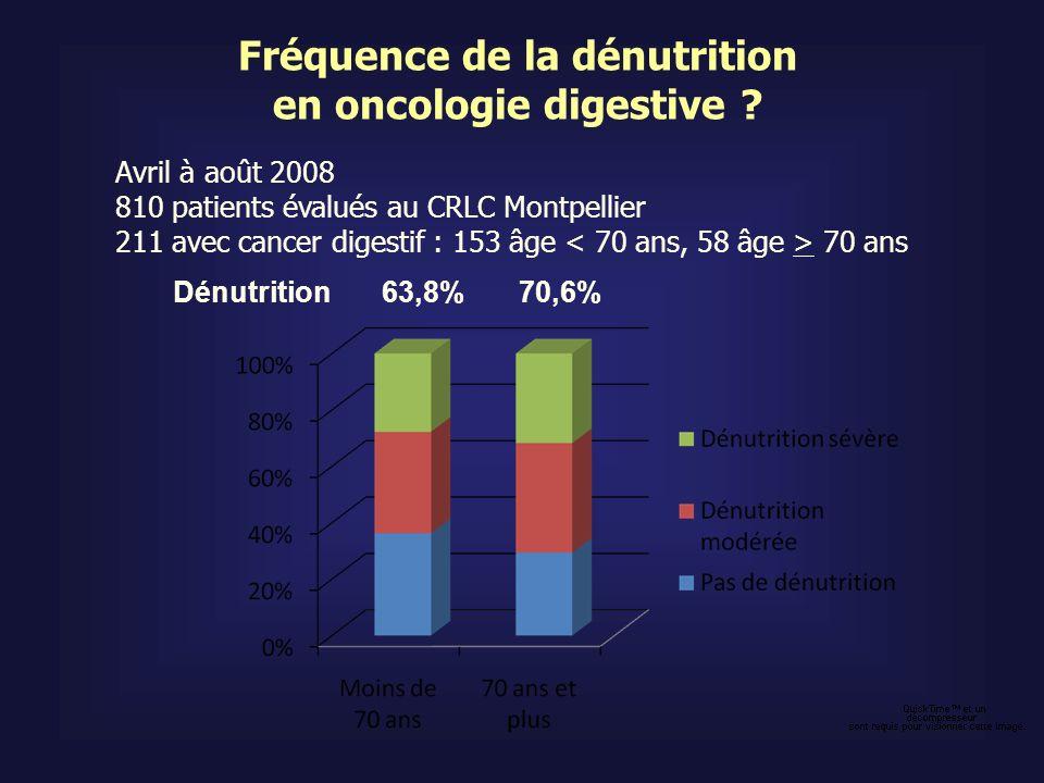 Fréquence de la dénutrition en oncologie digestive