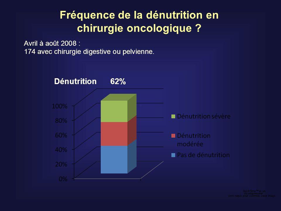 Fréquence de la dénutrition en chirurgie oncologique