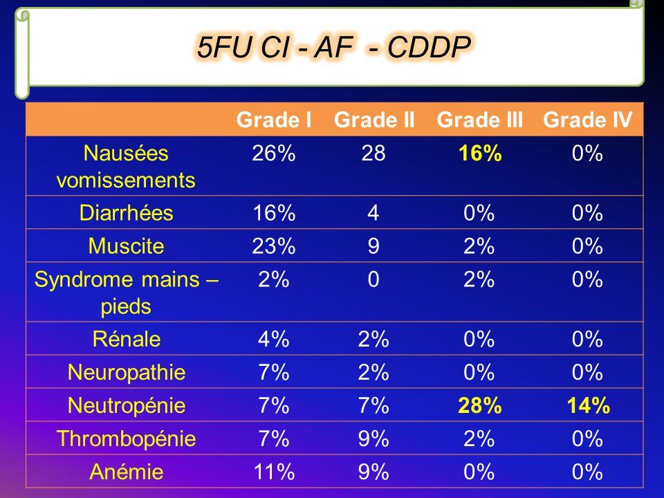 5FU CI - AF - CDDP Grade I Grade II Grade III Grade IV