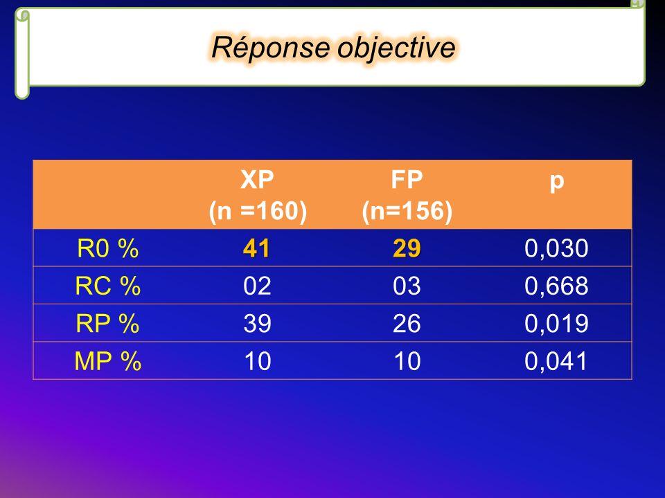 Réponse objective XP (n =160) FP (n=156) p R0 % 41 29 0,030 RC % 02 03