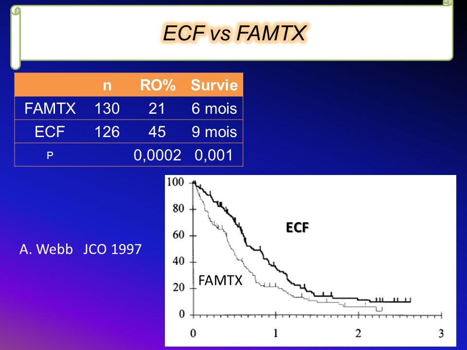 ECF vs FAMTX n RO% Survie FAMTX 130 21 6 mois ECF 126 45 9 mois P