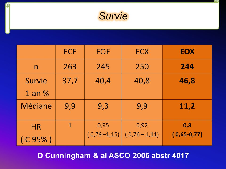 Survie ECF EOF ECX EOX n 263 245 250 244 Survie 1 an % 37,7 40,4 40,8