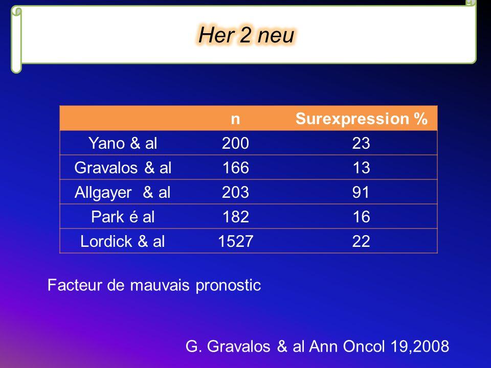 Her 2 neu n Surexpression % Yano & al 200 23 Gravalos & al 166 13