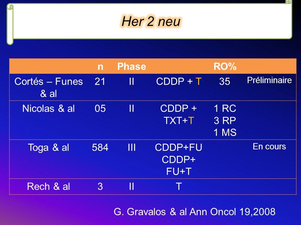 Her 2 neu n Phase RO% Cortés – Funes & al 21 II CDDP + T 35
