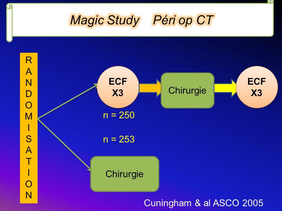 Magic Study Péri op CT R A N D O M I S T ECF X3 ECF X3 Chirurgie