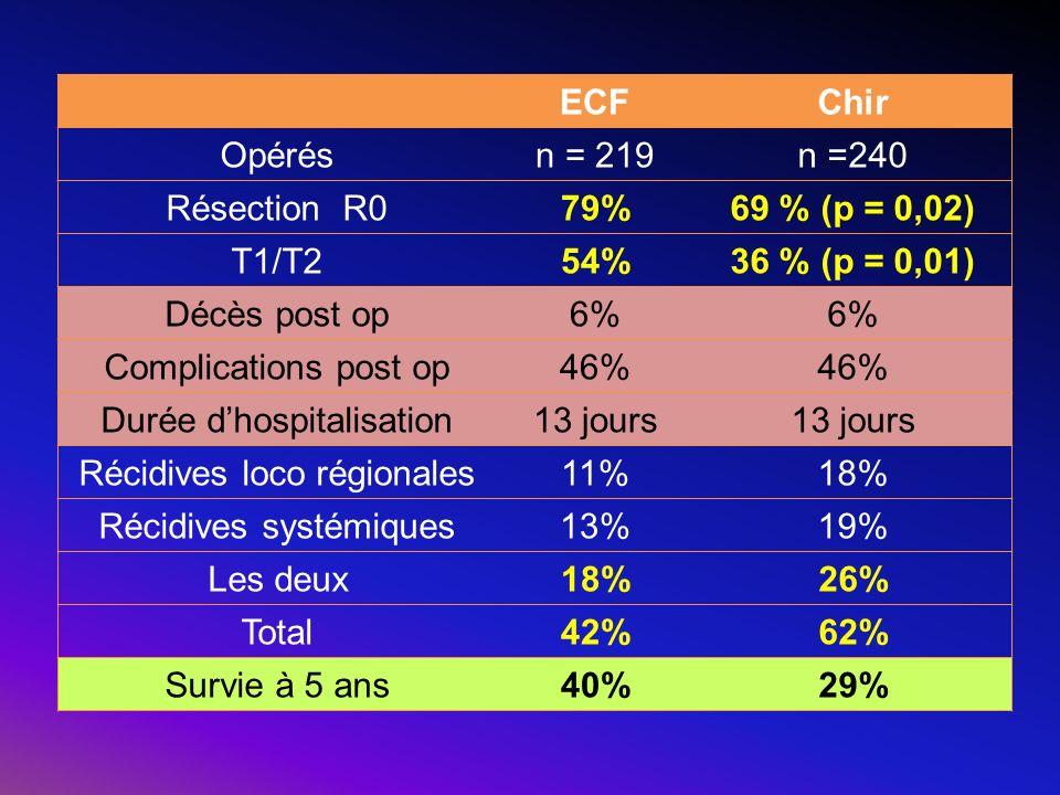 ECF Chir 79% 69 % (p = 0,02) 54% 36 % (p = 0,01) 26% 42% 62% 40% 29%