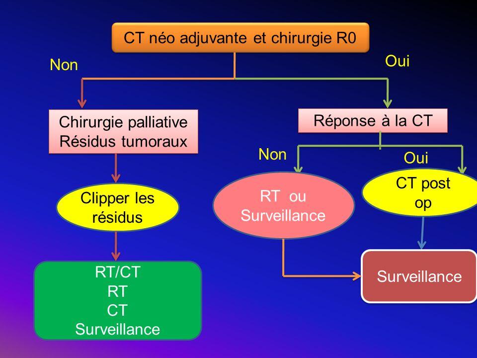 CT néo adjuvante et chirurgie R0