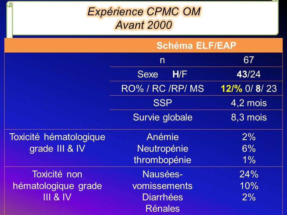 Expérience CPMC OM Avant 2000 Schéma ELF/EAP n 67 Sexe H/F 43/24
