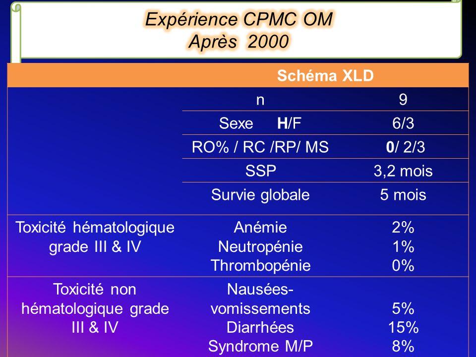 Expérience CPMC OM Après 2000 Schéma XLD n 9 Sexe H/F 6/3
