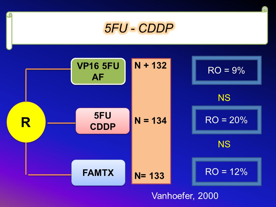 R 5FU - CDDP VP16 5FU AF N + 132 RO = 9% N = 134 NS 5FU CDDP RO = 20%