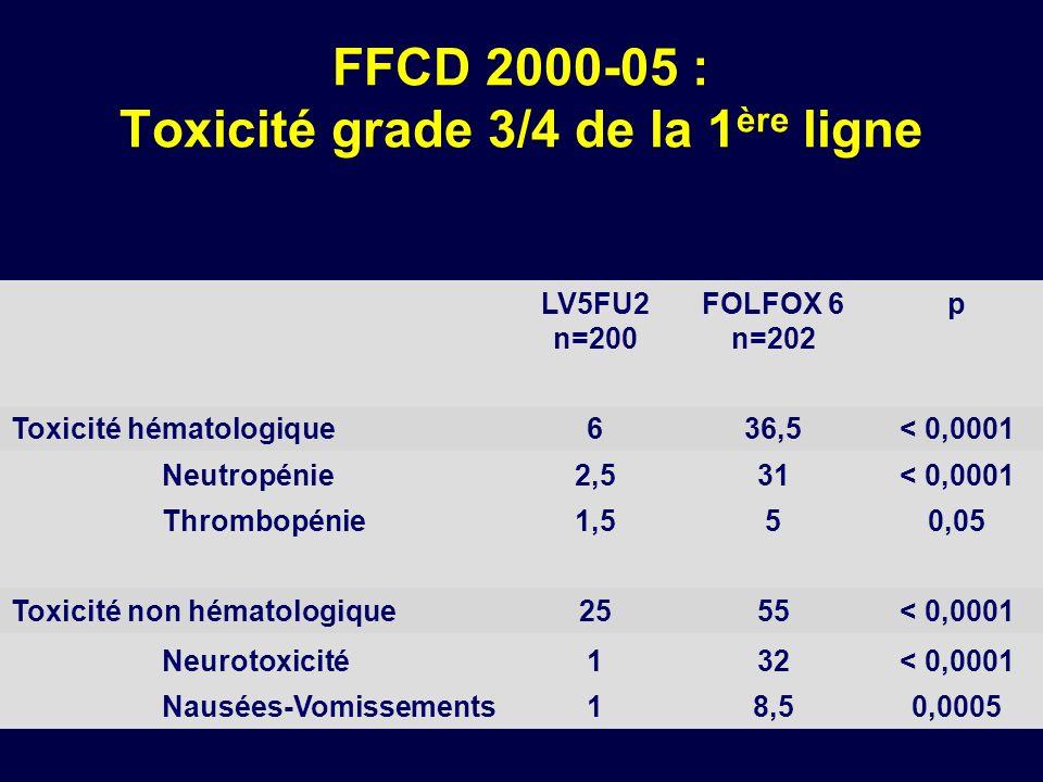FFCD 2000-05 : Toxicité grade 3/4 de la 1ère ligne
