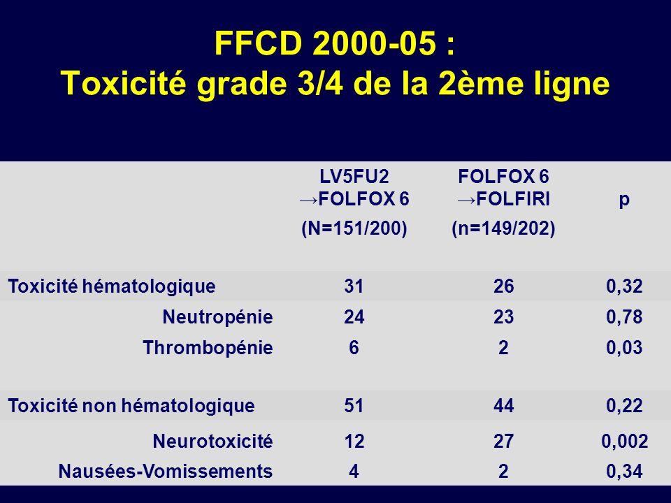 FFCD 2000-05 : Toxicité grade 3/4 de la 2ème ligne