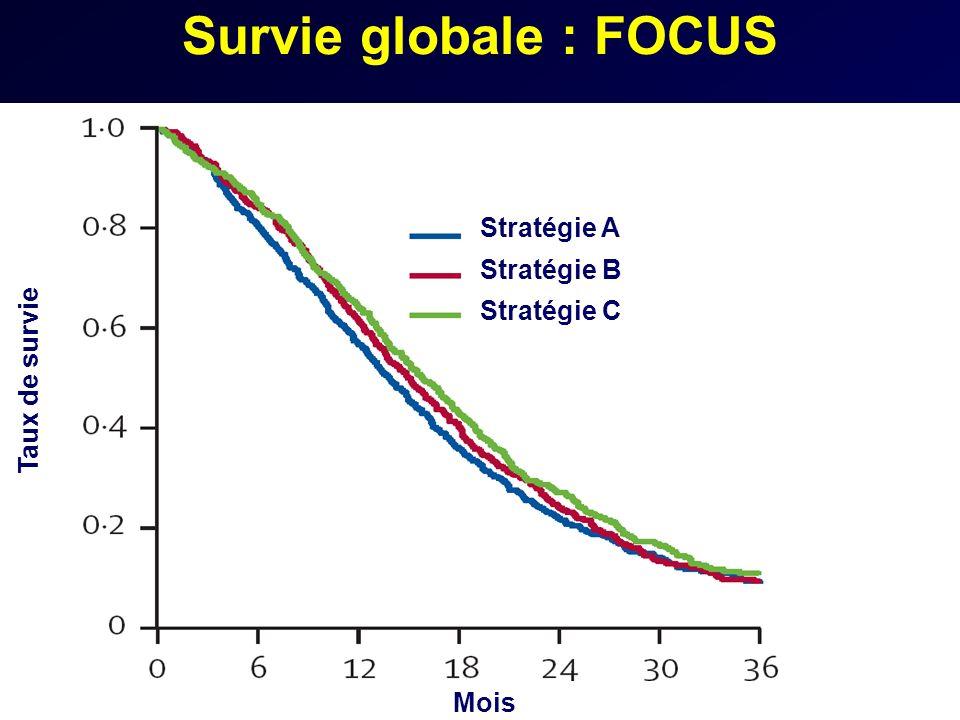 Survie globale : FOCUS Stratégie A Stratégie B Stratégie C