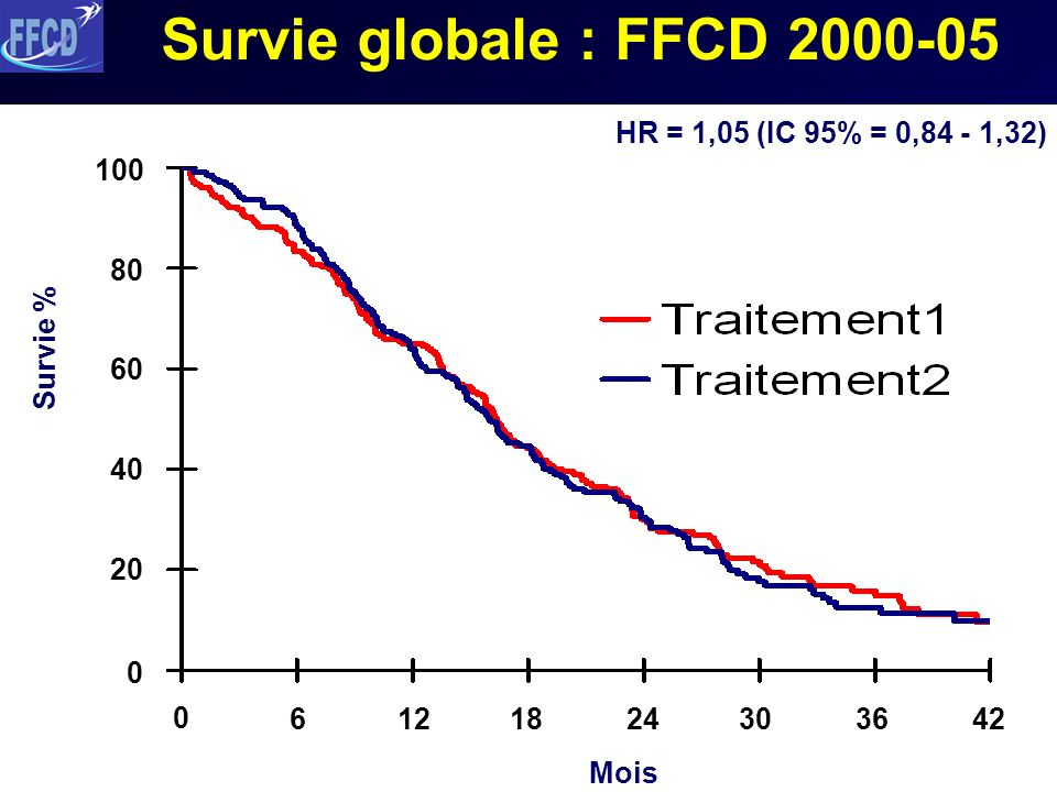 Survie globale : FFCD 2000-05 HR = 1,05 (IC 95% = 0,84 - 1,32) 100 80