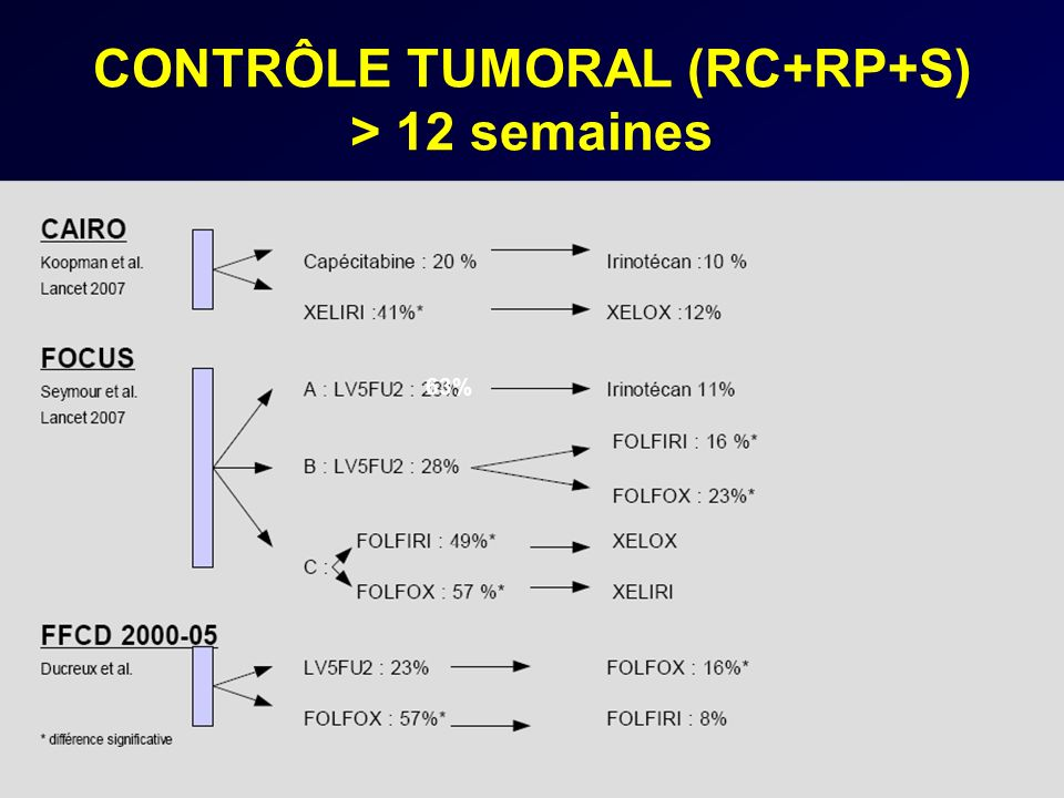 CONTRÔLE TUMORAL (RC+RP+S) > 12 semaines