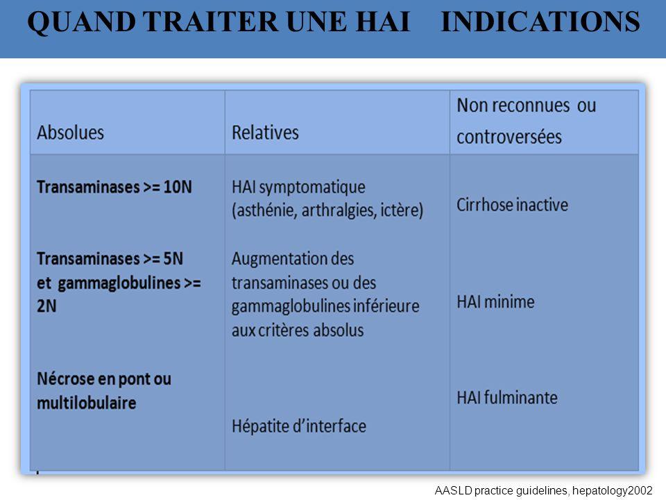 QUAND TRAITER UNE HAI INDICATIONS