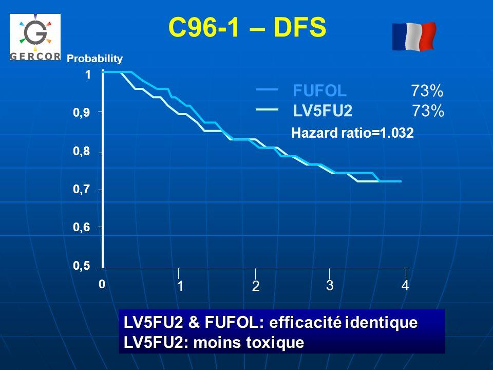 C96-1 – DFS FUFOL 73% LV5FU2 73% LV5FU2 & FUFOL: efficacité identique