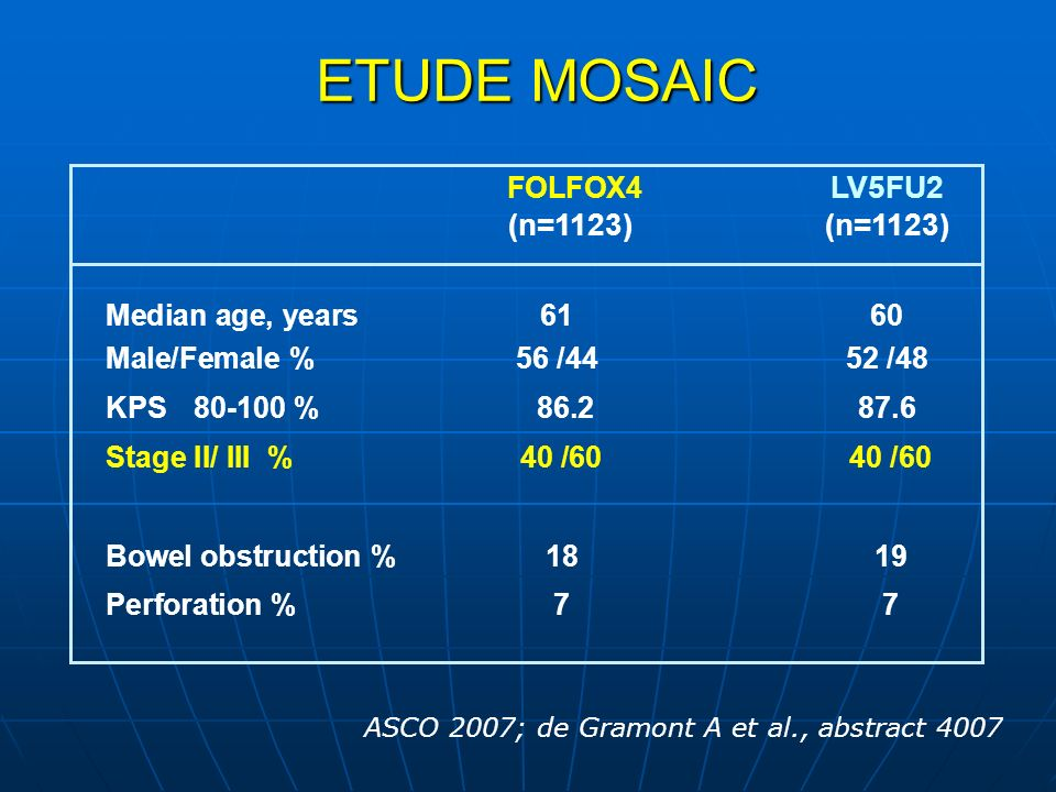 ETUDE MOSAIC FOLFOX4 LV5FU2 (n=1123) (n=1123) Median age, years 61 60