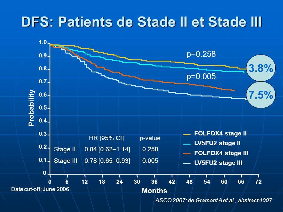 DFS: Patients de Stade II et Stade III