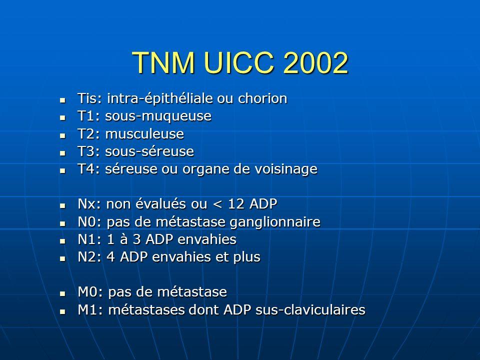 TNM UICC 2002 Tis: intra-épithéliale ou chorion T1: sous-muqueuse