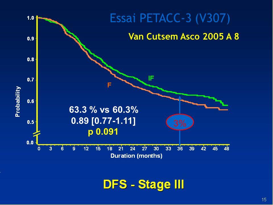 Essai PETACC-3 (V307) Van Cutsem Asco 2005 A 8 63.3 % vs 60.3%