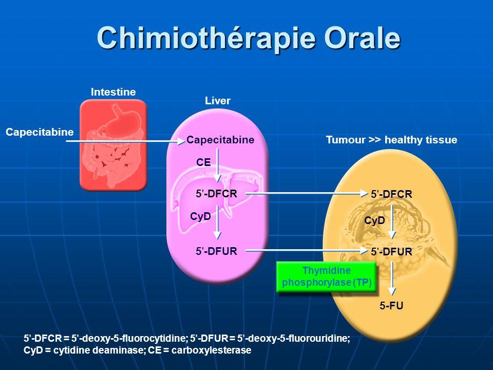 Tumour >> healthy tissue