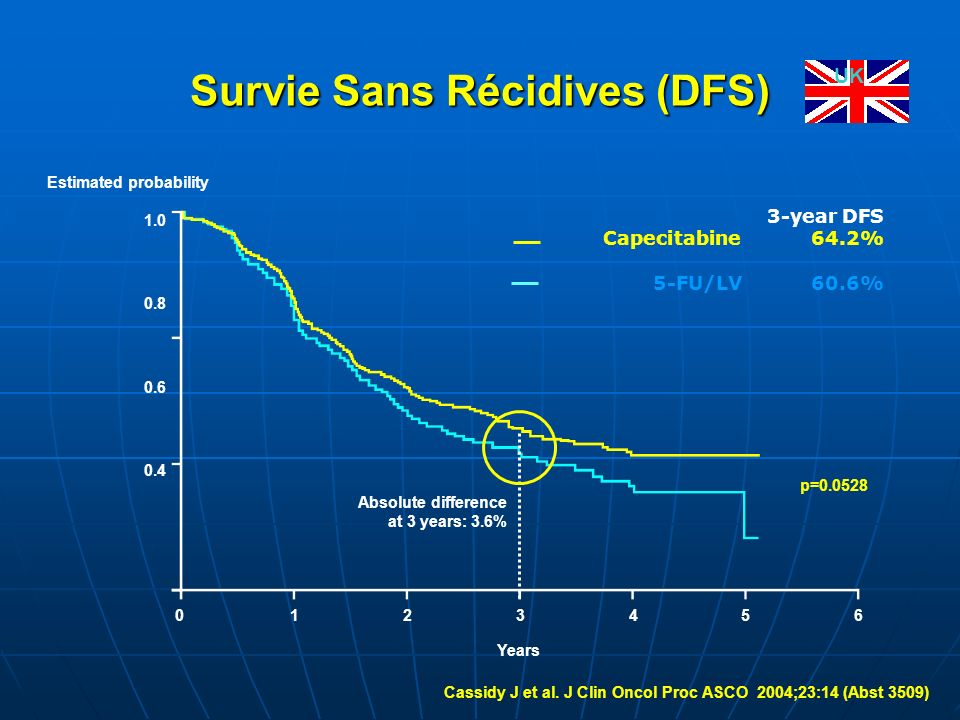 Survie Sans Récidives (DFS)