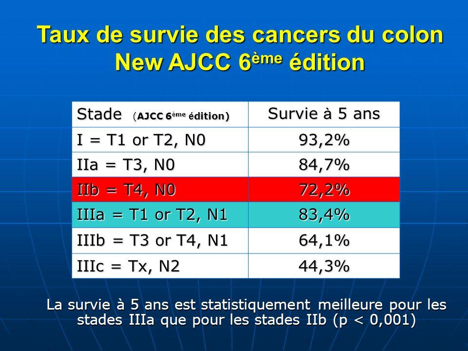 Taux de survie des cancers du colon New AJCC 6ème édition