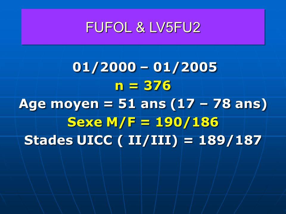 Stades UICC ( II/III) = 189/187