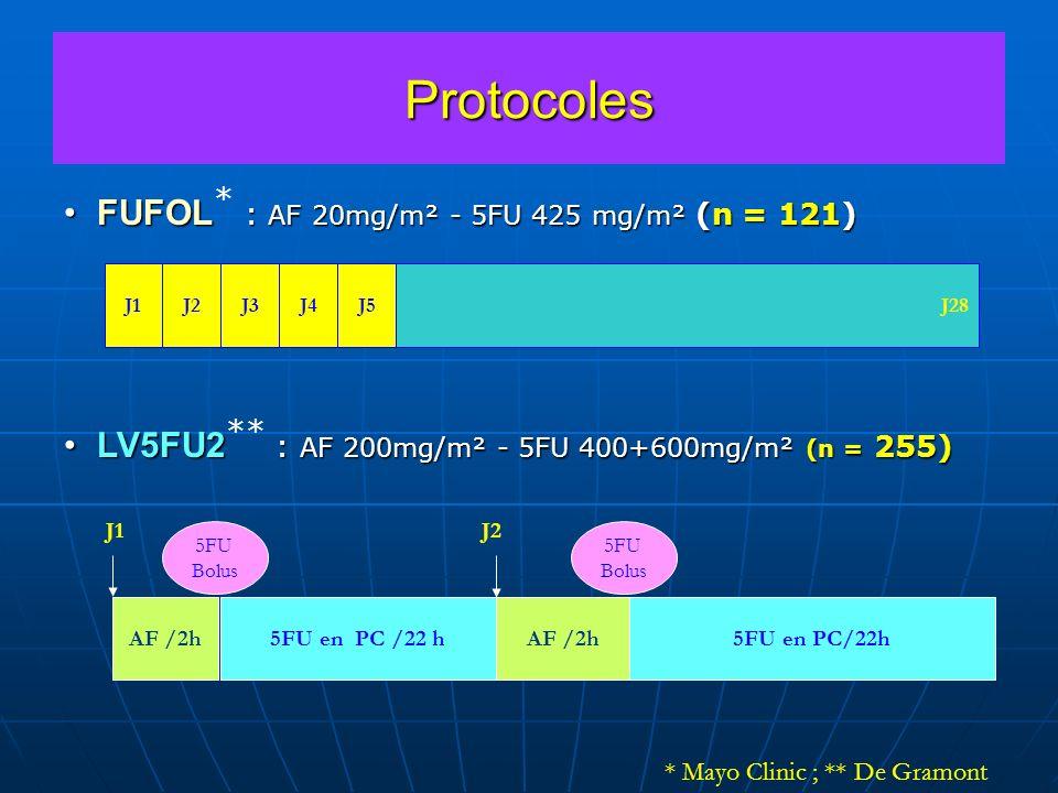 Protocoles FUFOL* : AF 20mg/m² - 5FU 425 mg/m² (n = 121)