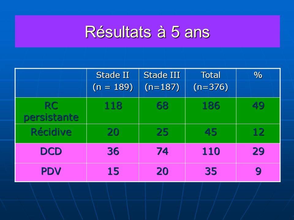 Résultats à 5 ans RC persistante 118 68 186 49 Récidive 20 25 45 12