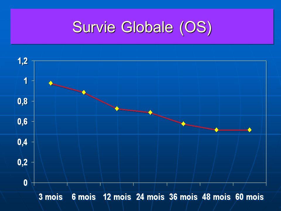 Survie Globale (OS)