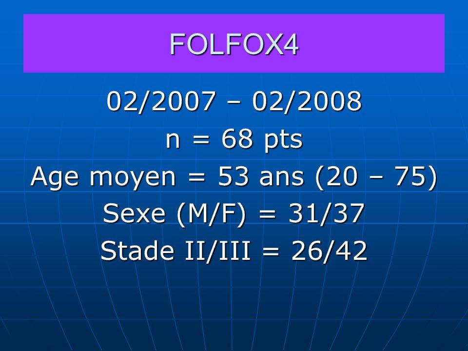 FOLFOX4 02/2007 – 02/2008 n = 68 pts Age moyen = 53 ans (20 – 75)