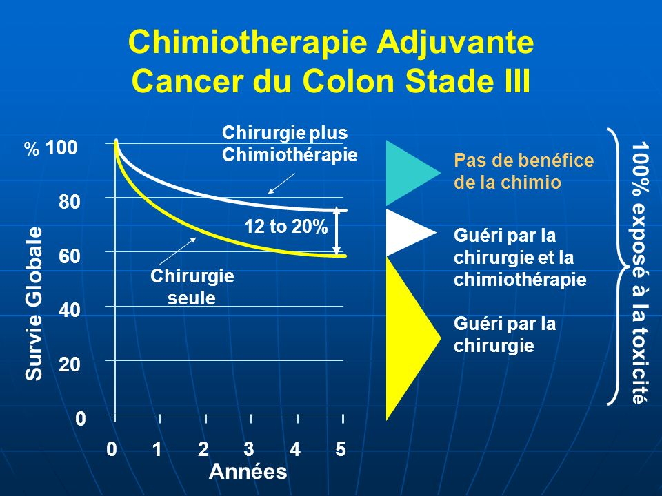 Chimiotherapie Adjuvante Cancer du Colon Stade III