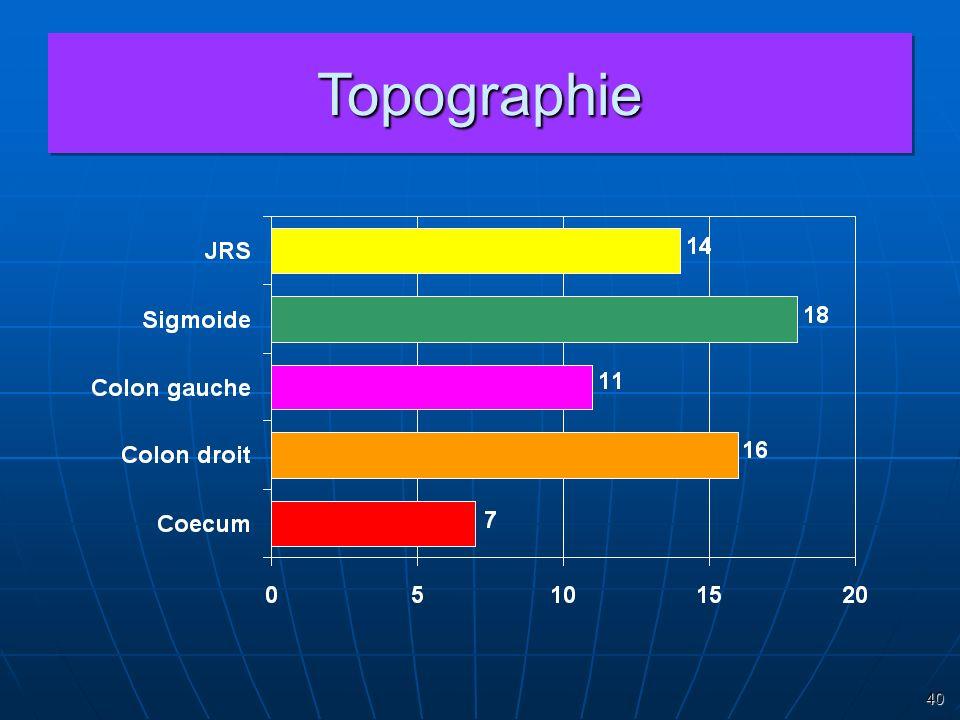 Topographie 40