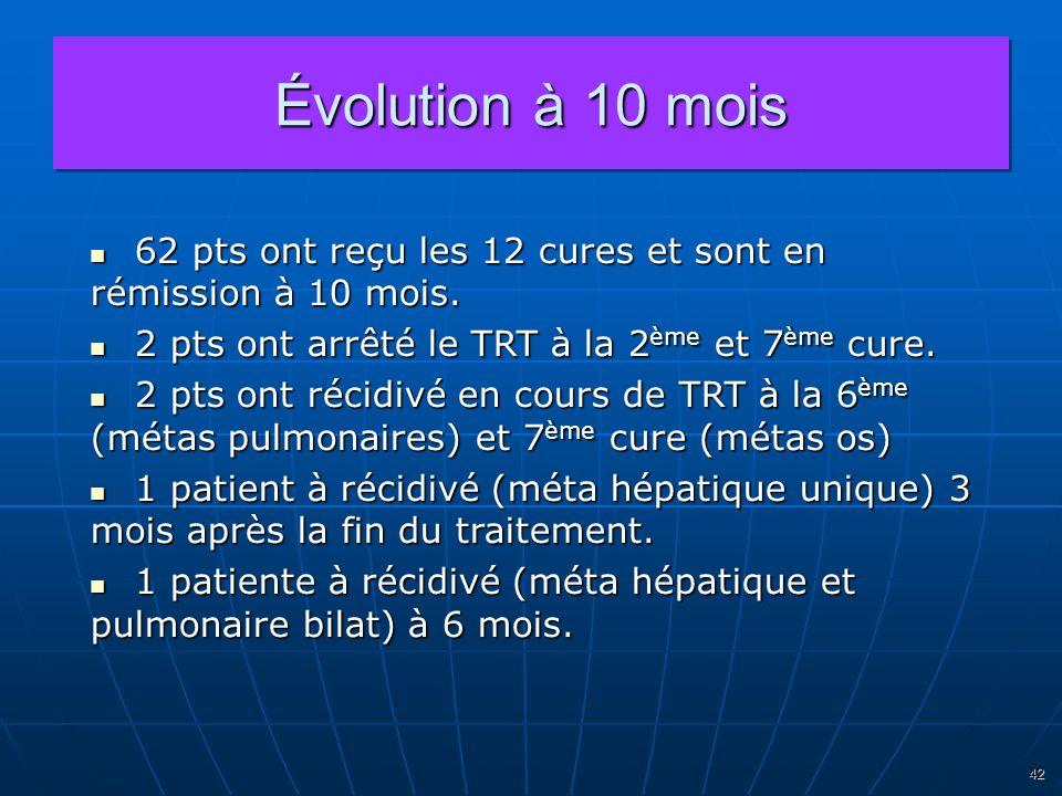 Évolution à 10 mois62 pts ont reçu les 12 cures et sont en rémission à 10 mois. 2 pts ont arrêté le TRT à la 2ème et 7ème cure.