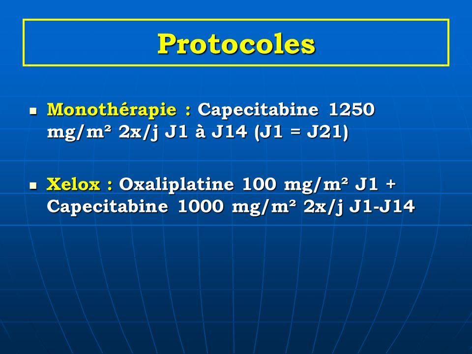 Protocoles Monothérapie : Capecitabine 1250 mg/m² 2x/j J1 à J14 (J1 = J21) Xelox : Oxaliplatine 100 mg/m² J1 + Capecitabine 1000 mg/m² 2x/j J1-J14.
