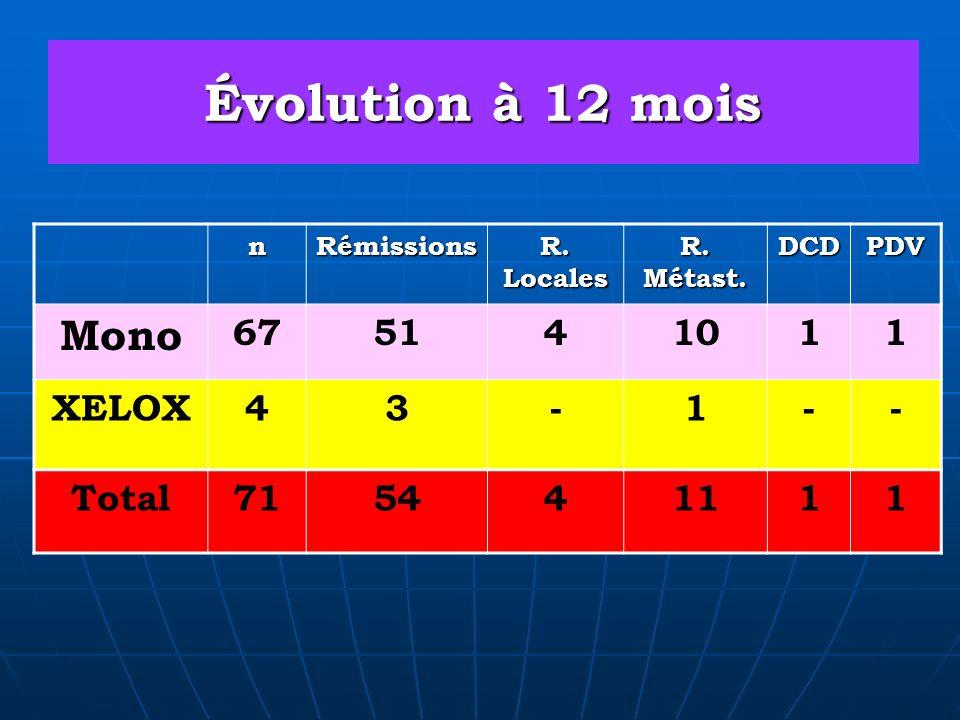 Évolution à 12 mois Mono 67 51 4 10 1 XELOX 3 - Total 71 54 11 n