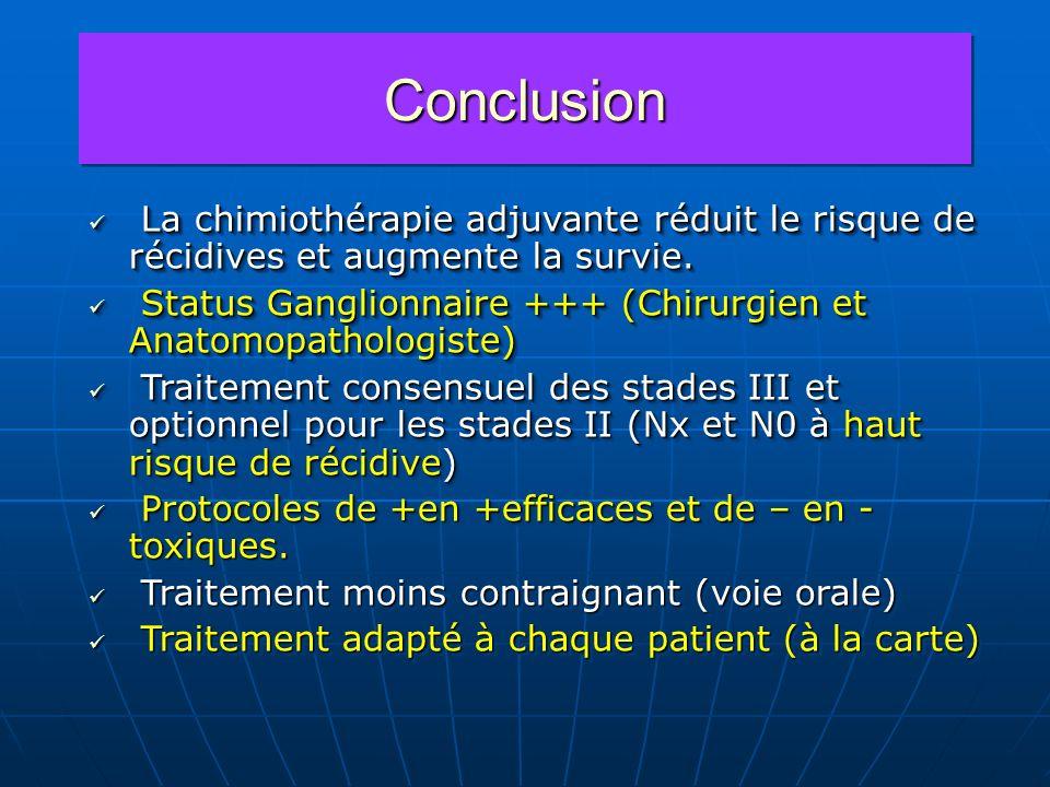 Conclusion La chimiothérapie adjuvante réduit le risque de récidives et augmente la survie.