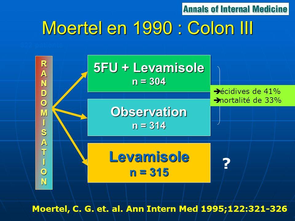 Moertel en 1990 : Colon III Levamisole 5FU + Levamisole Observation