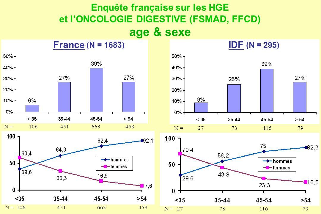 Enquête française sur les HGE et l'ONCOLOGIE DIGESTIVE (FSMAD, FFCD)