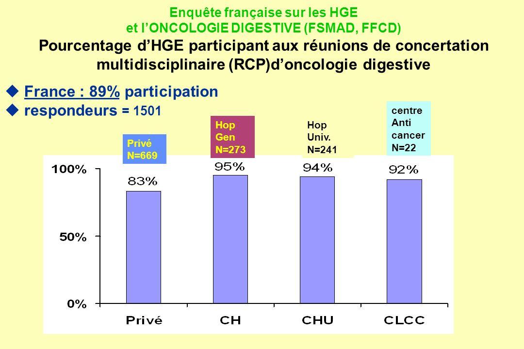  France : 89% participation  respondeurs = 1501