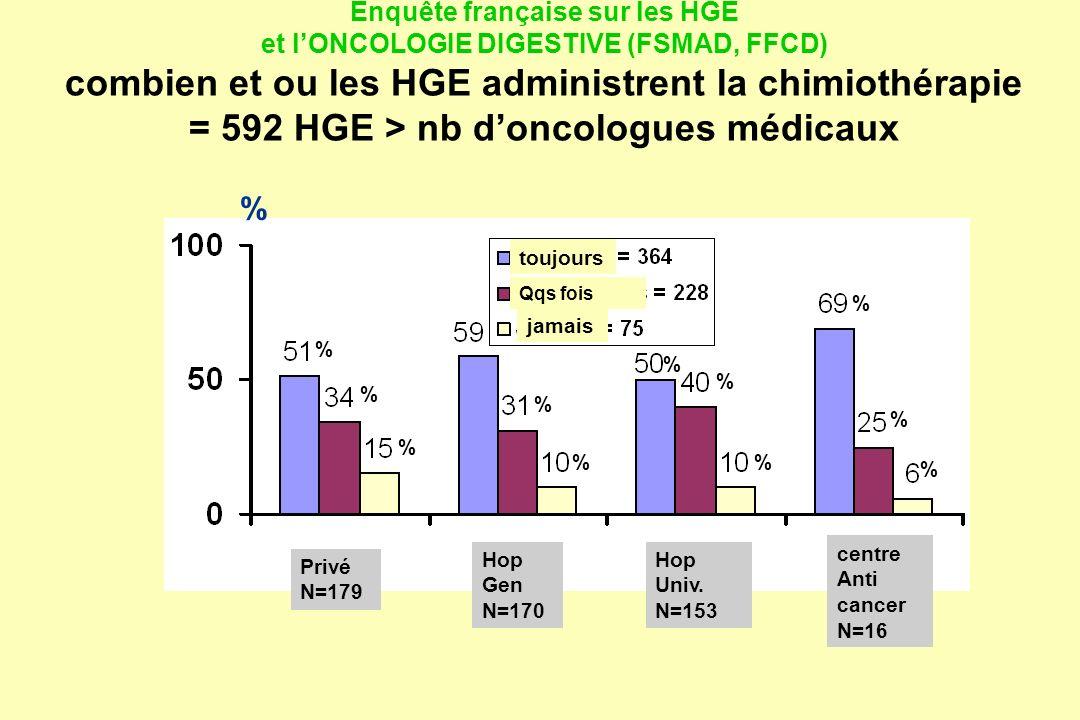 Enquête française sur les HGE et l'ONCOLOGIE DIGESTIVE (FSMAD, FFCD) combien et ou les HGE administrent la chimiothérapie = 592 HGE > nb d'oncologues médicaux