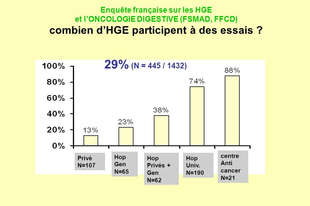 Enquête française sur les HGE et l'ONCOLOGIE DIGESTIVE (FSMAD, FFCD) combien d'HGE participent à des essais