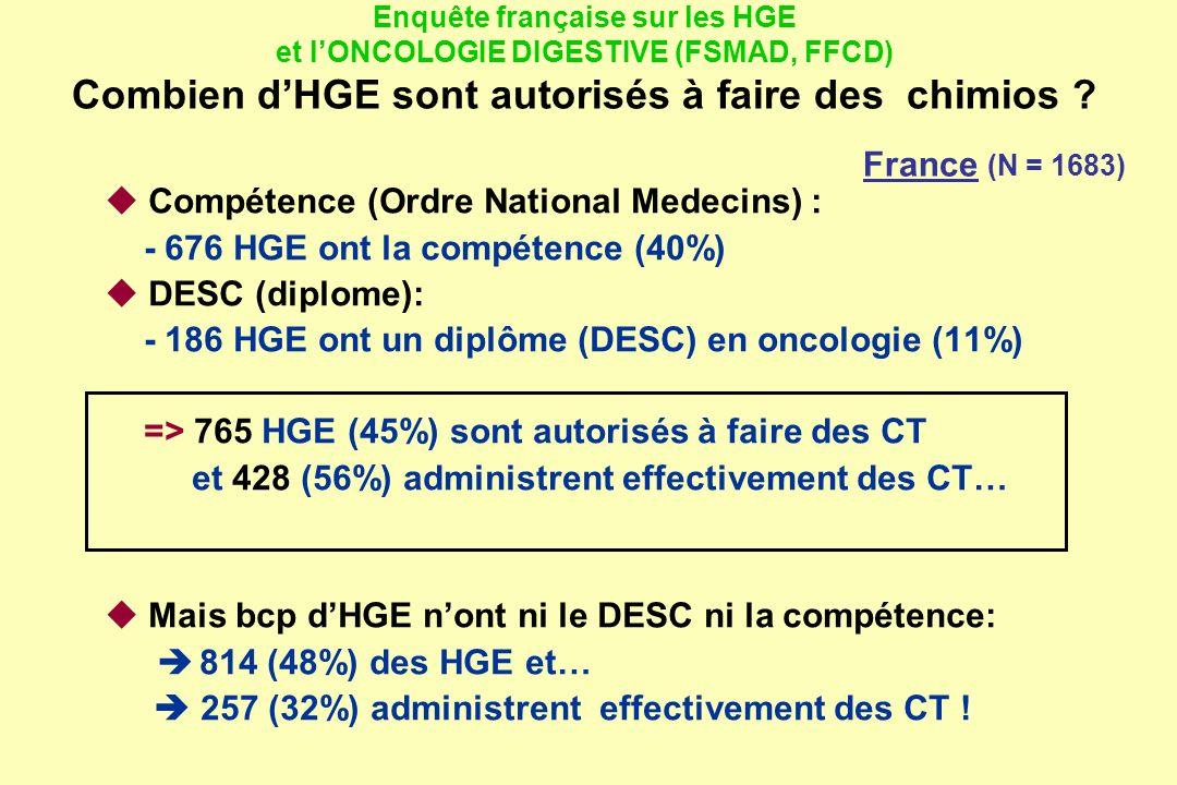  Compétence (Ordre National Medecins) :