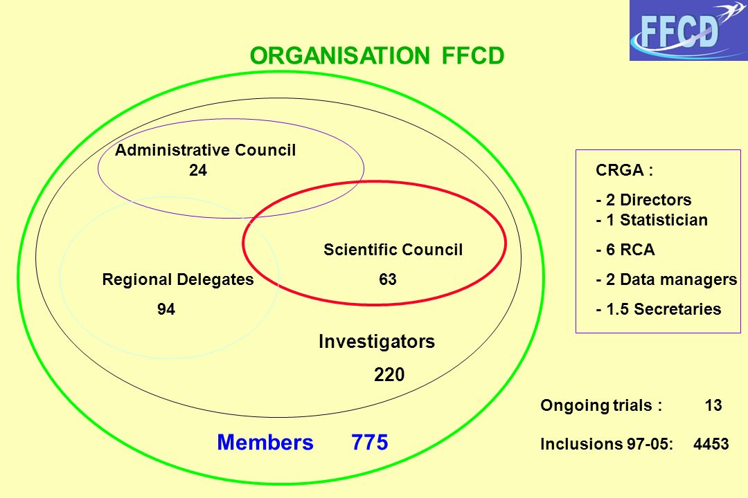 ORGANISATION FFCD 220 Administrative Council 24 CRGA :